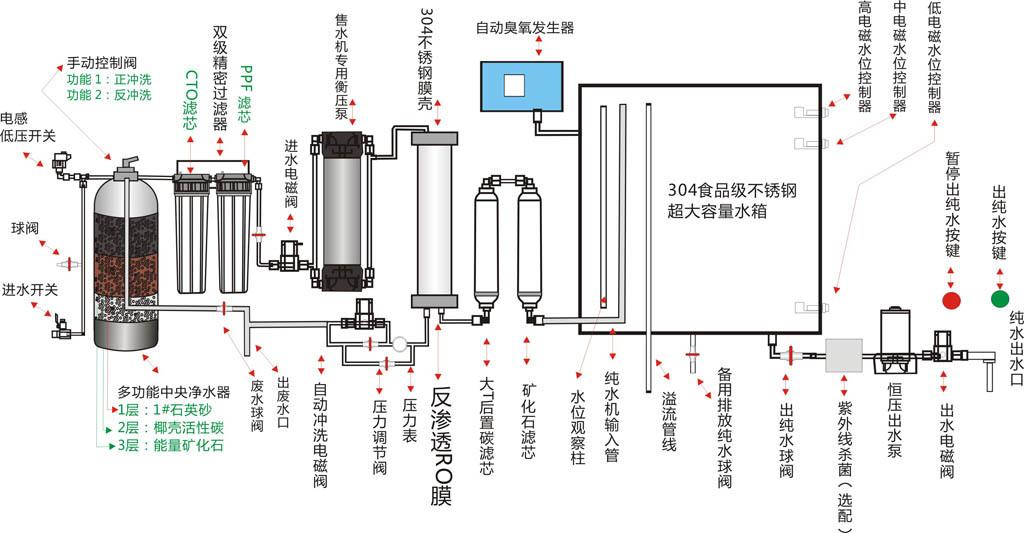 深圳碧汇源自动售水机推出OEM售水机贴牌服