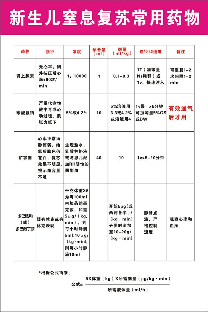 【102素材抢救流程海报展板19新生儿窒息复苏