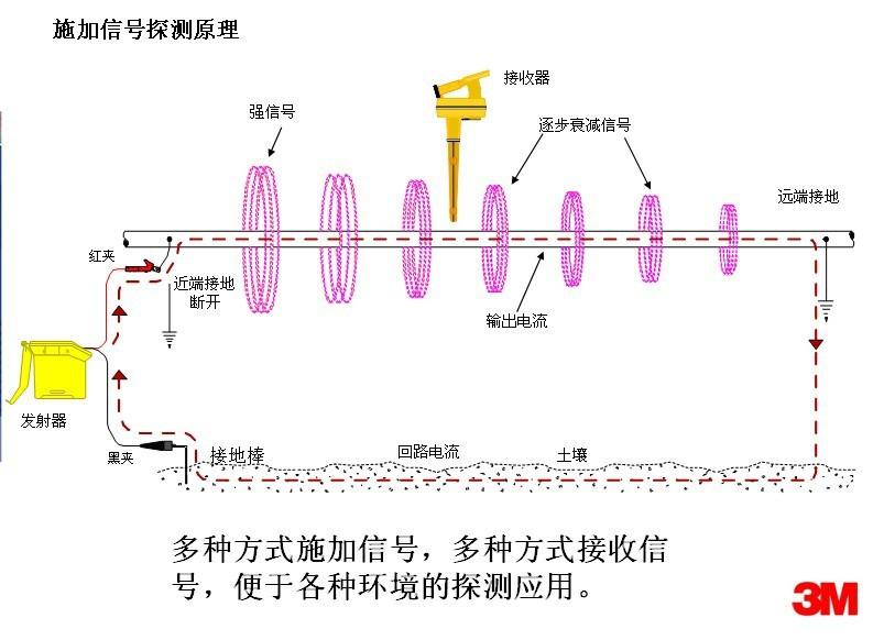 3M 2273E探测原理