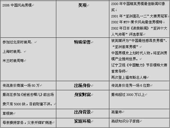 """张亮VS李学庆  谁是真正的""""中国第一男模""""?"""