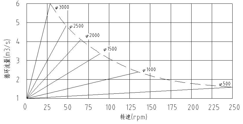 双曲面转速与循环流量曲线