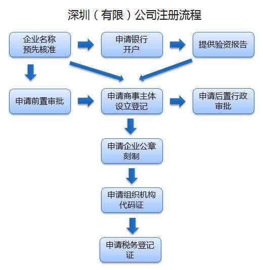 深圳注册公司深圳快速注册公司转让公司,代办执照,公司注册